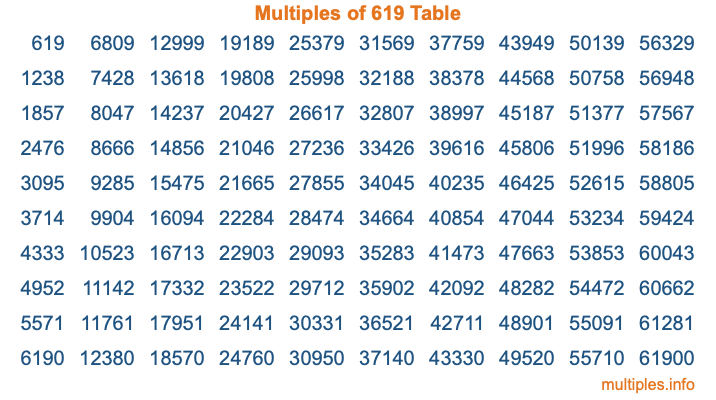 Multiples of 619 Table