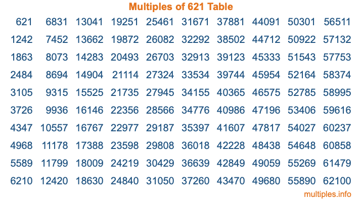 Multiples of 621 Table