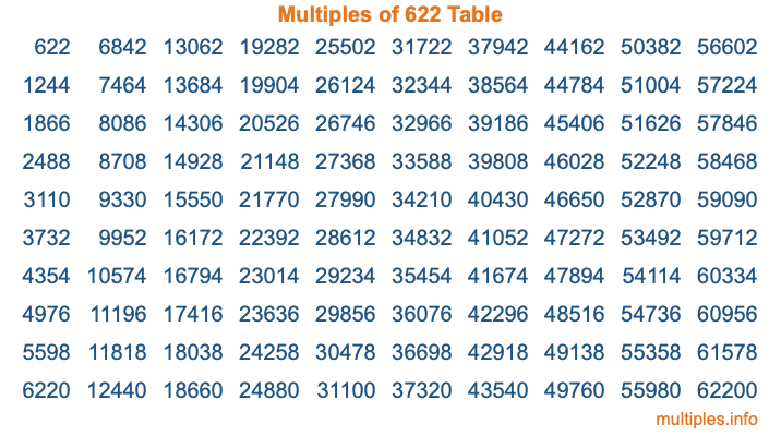 Multiples of 622 Table