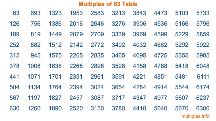Multiples of 63 Table