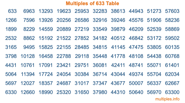 Multiples of 633 Table