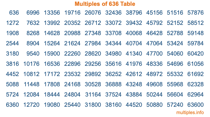 Multiples of 636 Table