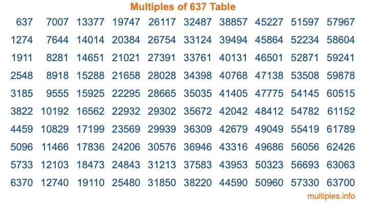 Multiples of 637 Table