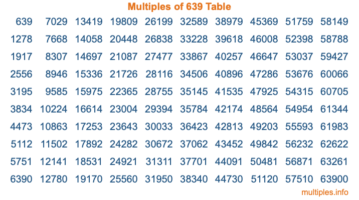 Multiples of 639 Table