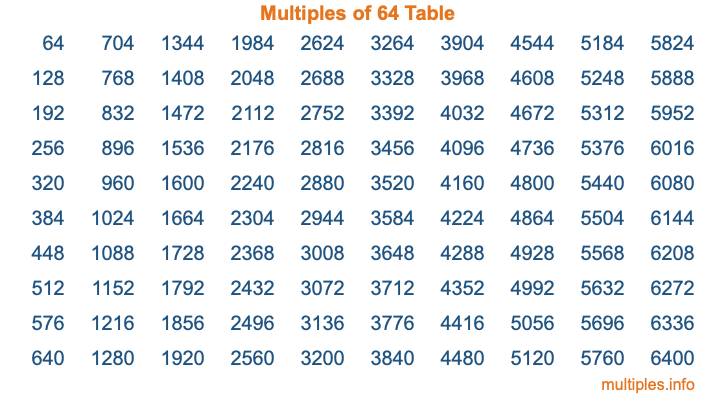Multiples of 64 Table