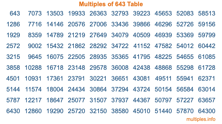 Multiples of 643 Table