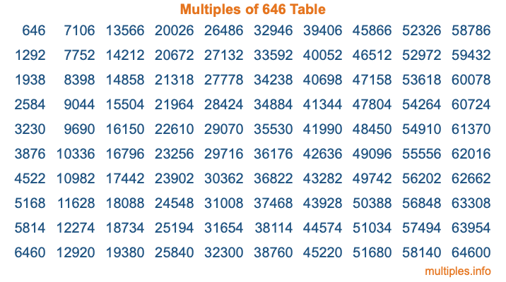 Multiples of 646 Table