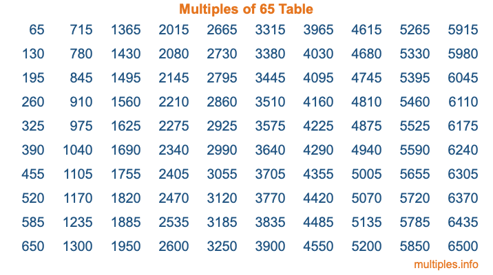 Multiples of 65 Table