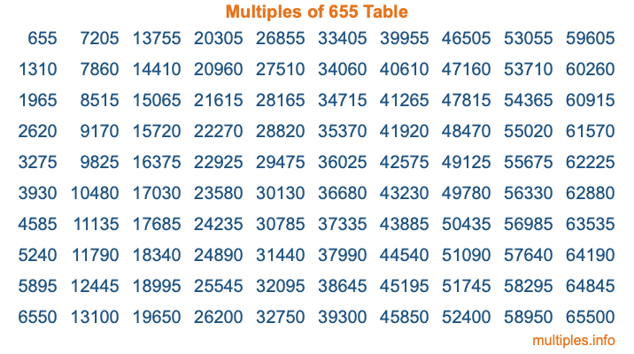 Multiples of 655 Table