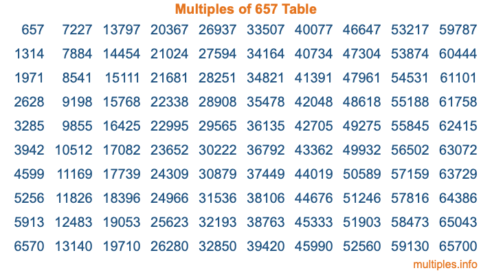 Multiples of 657 Table
