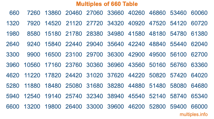Multiples of 660 Table