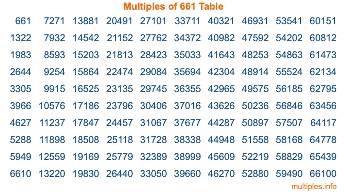 Multiples of 661 Table
