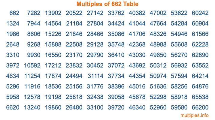Multiples of 662 Table