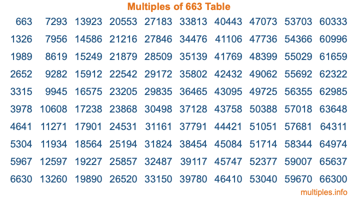 Multiples of 663 Table