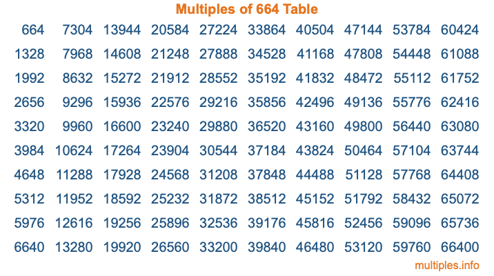 Multiples of 664 Table