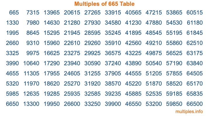 Multiples of 665 Table