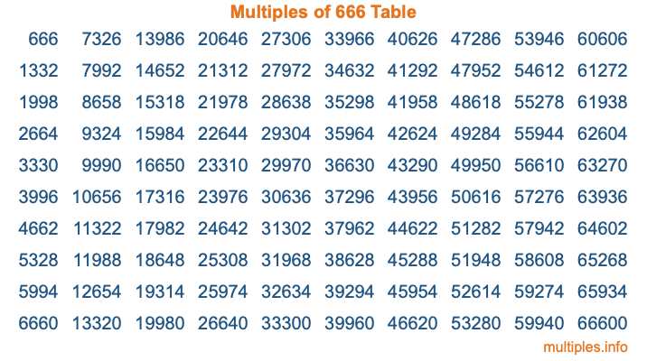 Multiples of 666 Table