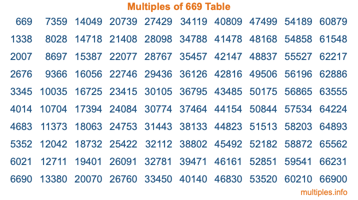 Multiples of 669 Table
