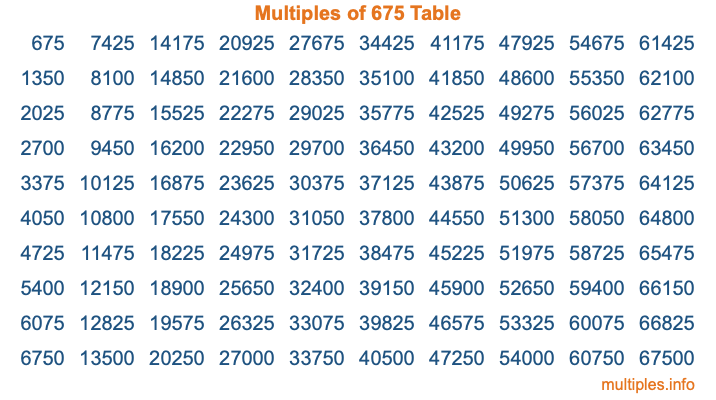 Multiples of 675 Table