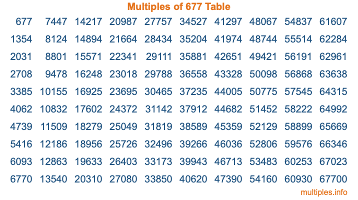 Multiples of 677 Table