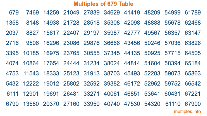 Multiples of 679 Table