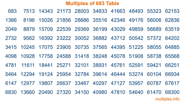 Multiples of 683 Table