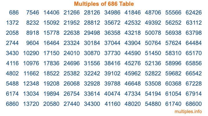 Multiples of 686 Table