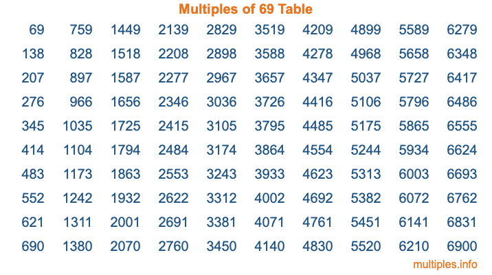 Multiples of 69 Table