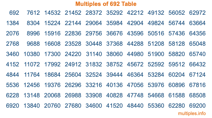 Multiples of 692 Table