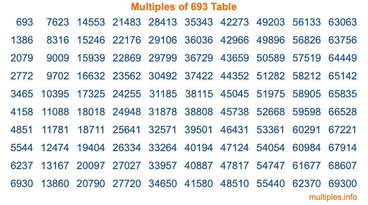 Multiples of 693 Table