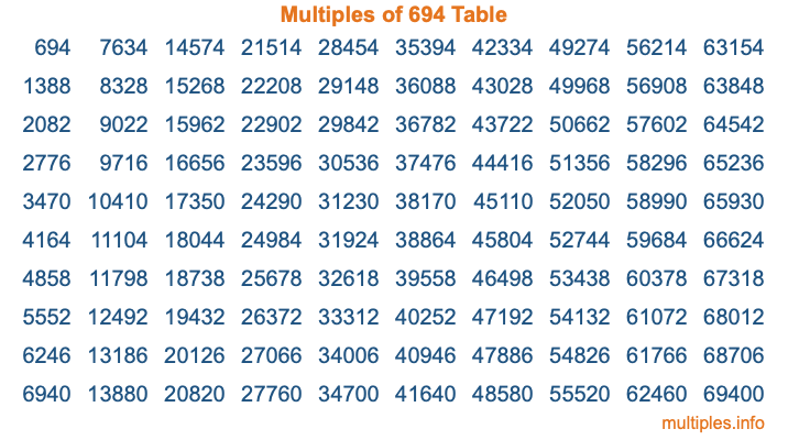 Multiples of 694 Table