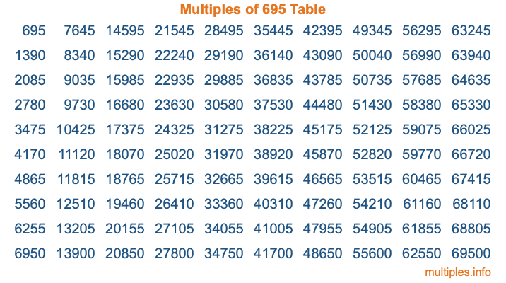 Multiples of 695 Table