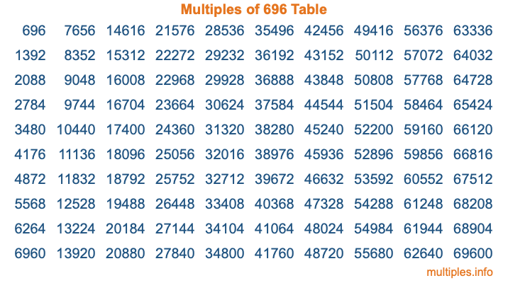 Multiples of 696 Table
