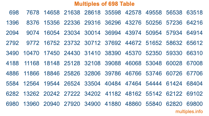 Multiples of 698 Table