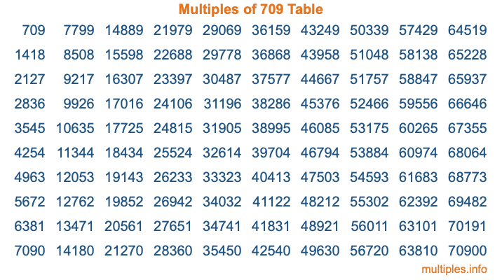 Multiples of 709 Table