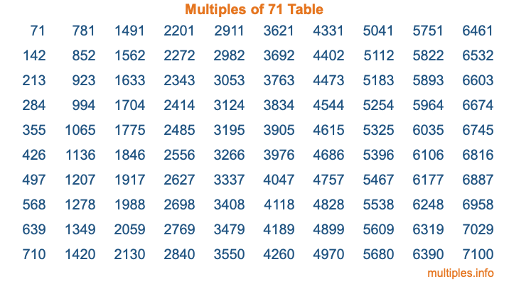 Multiples of 71 Table