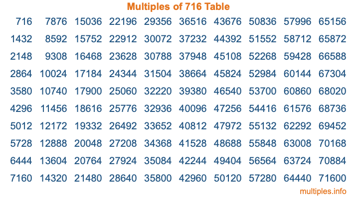 Multiples of 716 Table