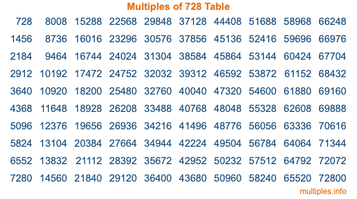 Multiples of 728 Table