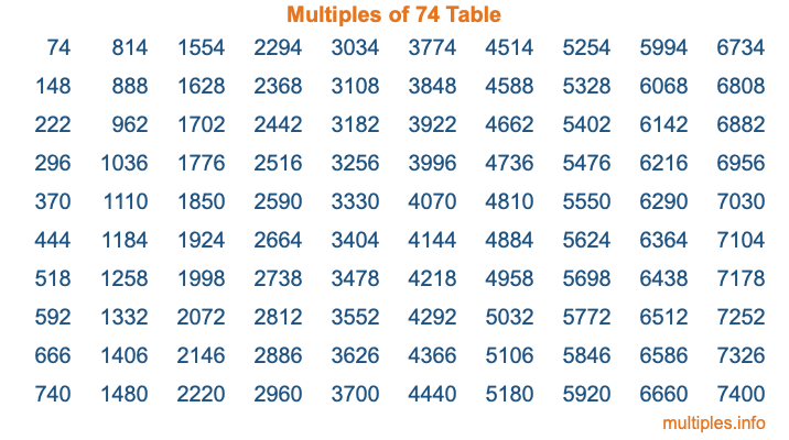 Multiples of 74 Table