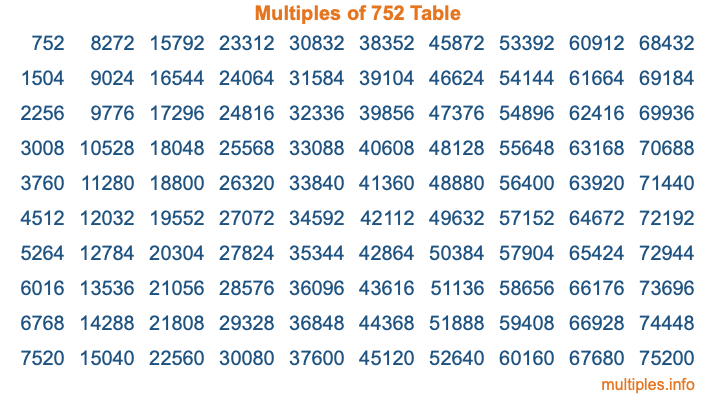 Multiples of 752 Table
