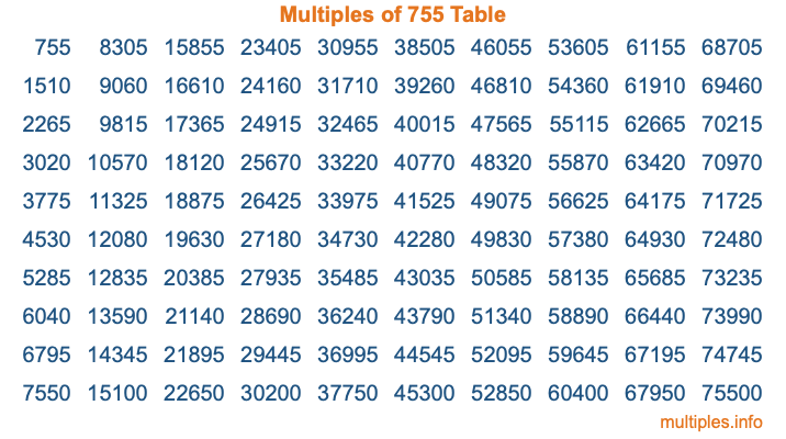 Multiples of 755 Table
