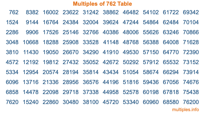Multiples of 762 Table