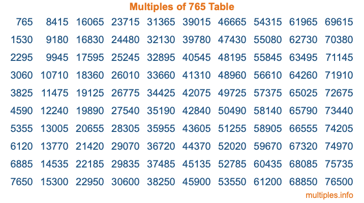 Multiples of 765 Table