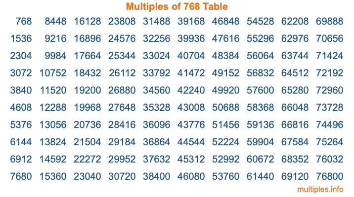 Multiples of 768 Table