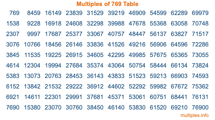 Multiples of 769 Table