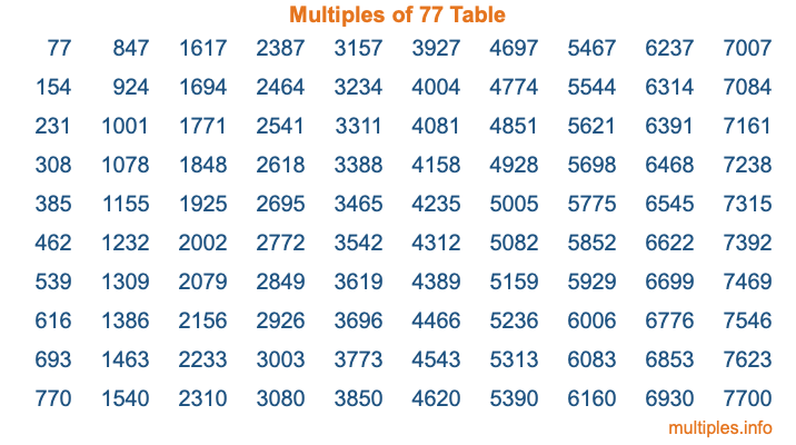 Multiples of 77 Table