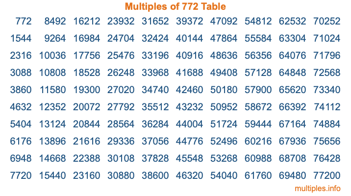 Multiples of 772 Table