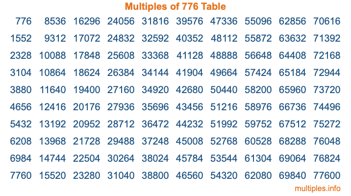 Multiples of 776 Table