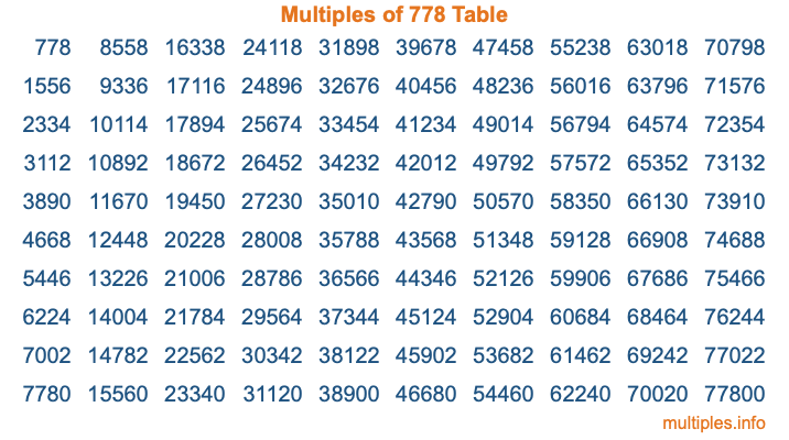Multiples of 778 Table