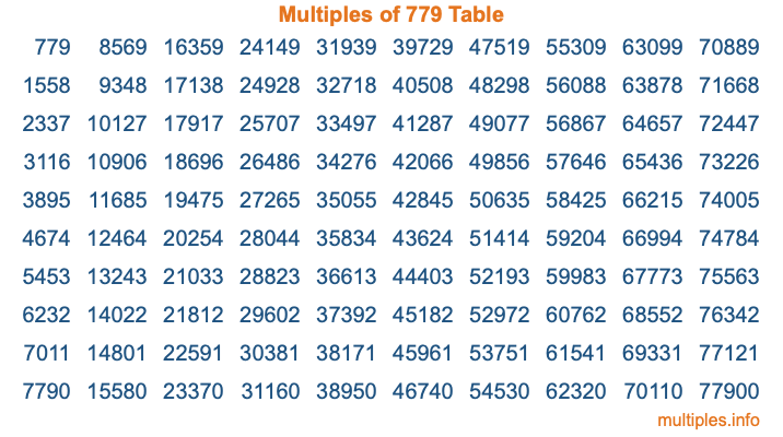 Multiples of 779 Table